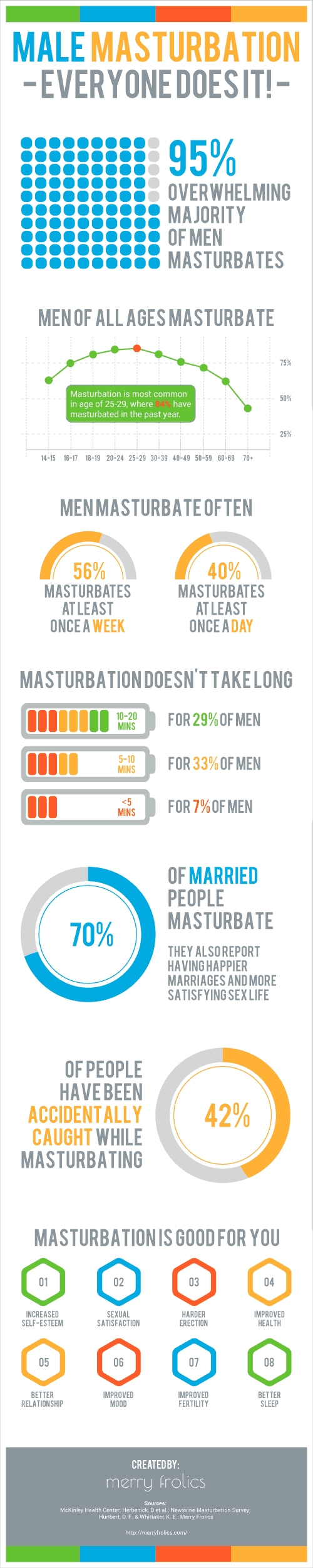 male masturbation by numbers infographic