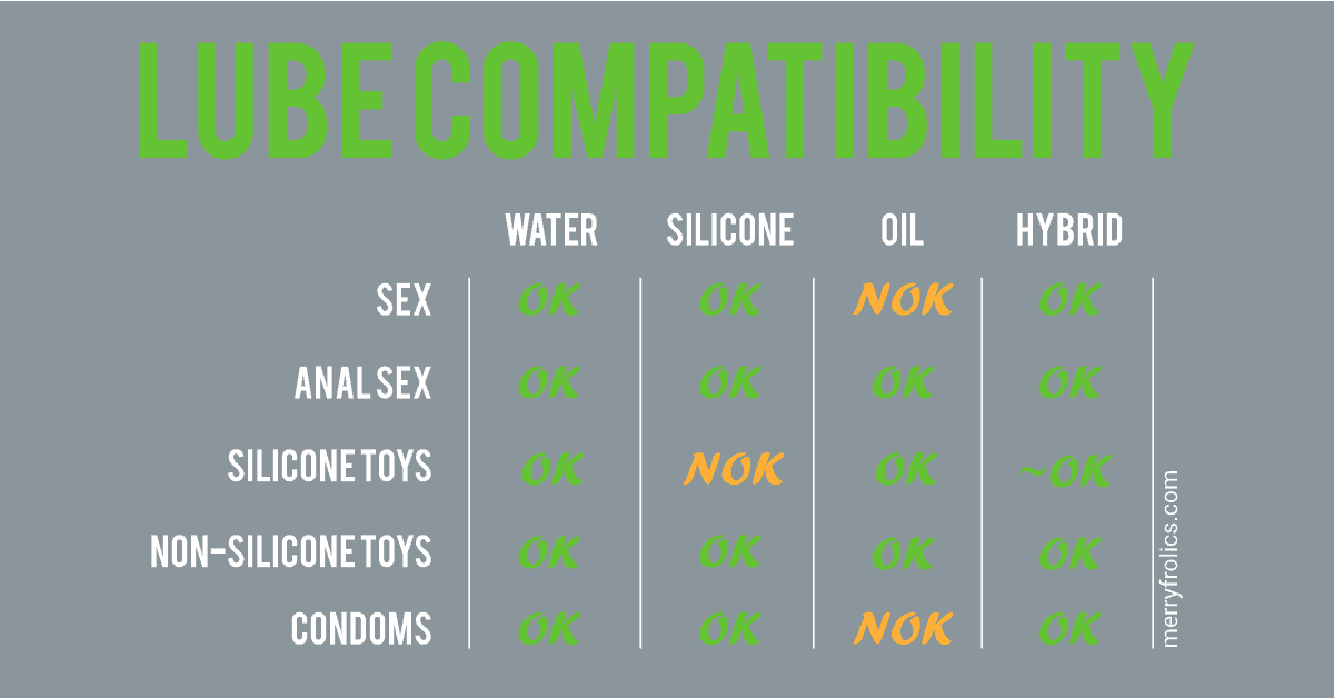 Lube compatibility chart